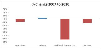 % Change 2007 to 2010