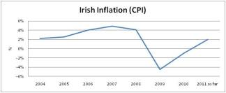 Irish Inflation (CPI)